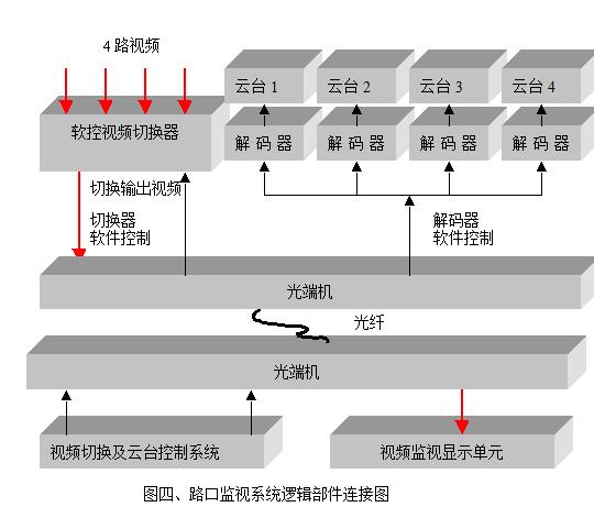 智能手环逻辑结构图