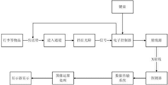 <a href=http://www.safechk.com target=_blank class=infotextkey>安检</a>原理结构图.jpg