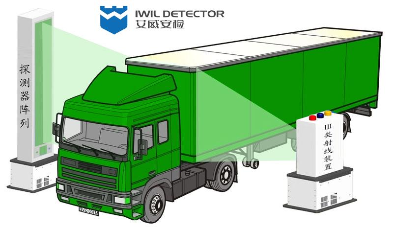 IWILDT™ AN-23002800高速公路绿通检查系统