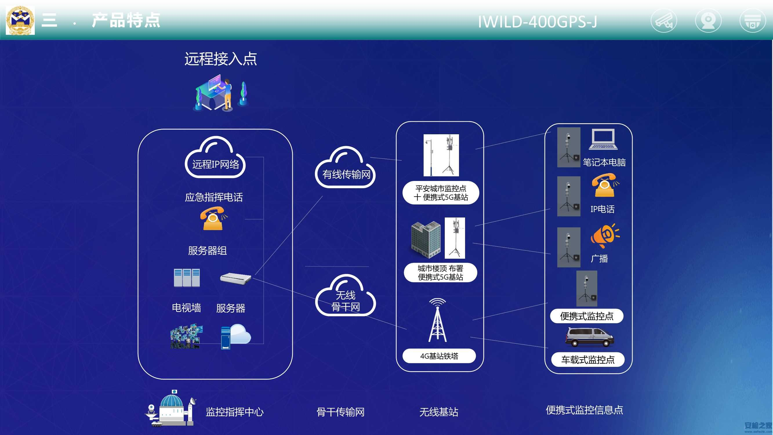 IWILD-400GPS-J便携式监控布防系统_5.Jpg